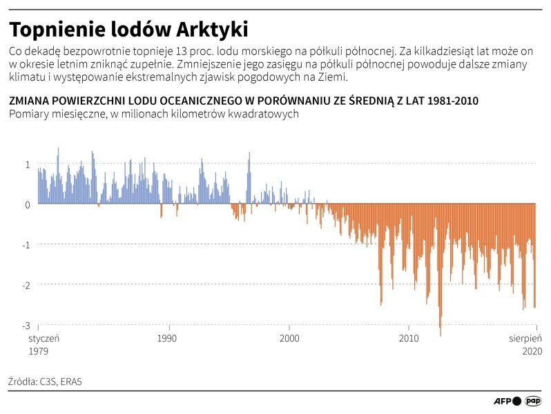 Topnienie lodowców Arktyki (PAP/Adam Ziemienowicz)