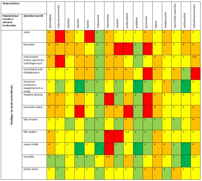 Ocena występowania zagrożeń według marszałków województw (Ministerstwo Środowiska)
